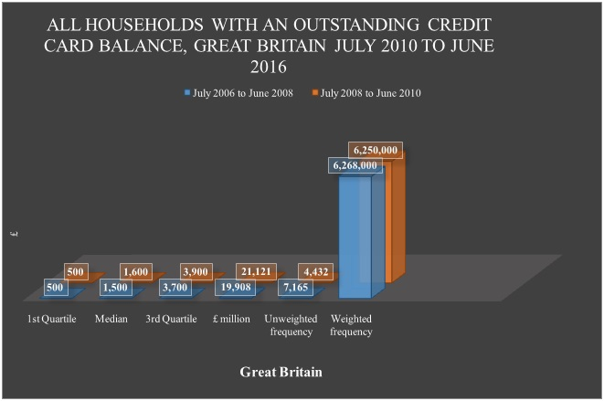 All households with an outstanding credit card balance